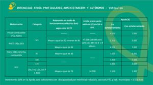cuadro-particulares-plan-moves-iii